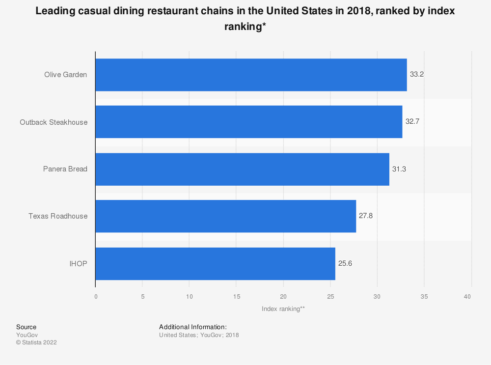 Statistic: Leading casual dining restaurant chains in the United States in 2018, ranked by index ranking* | Statista