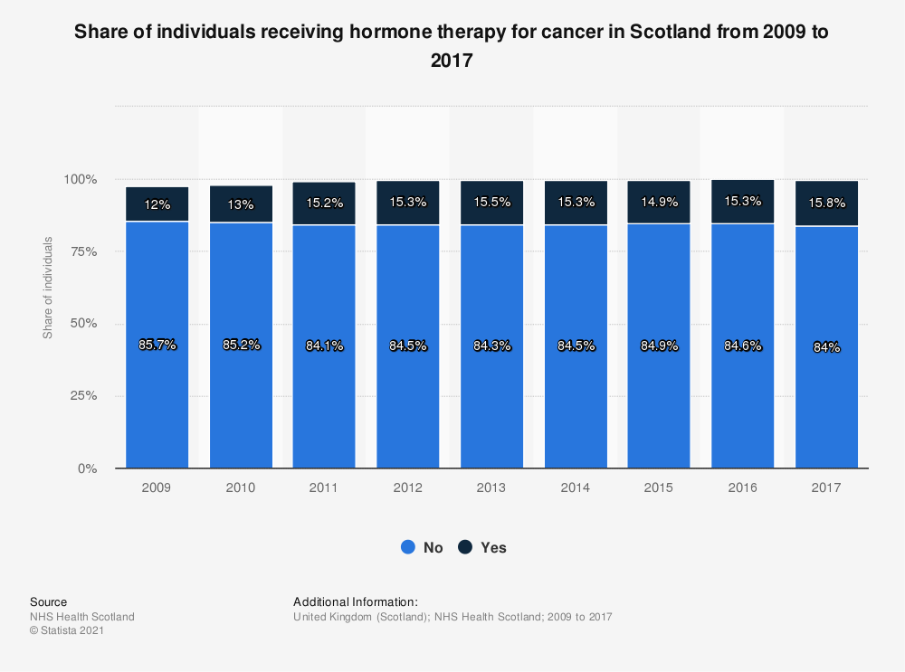 Statistic: Share of individuals receiving hormone therapy for cancer in Scotland from 2009 to 2017 | Statista