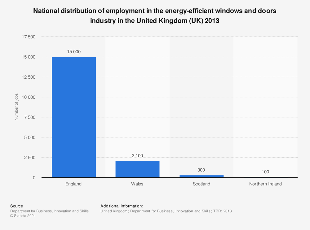 Statistic: National distribution of employment in the energy-efficient windows and doors industry in the United Kingdom (UK) 2013 | Statista