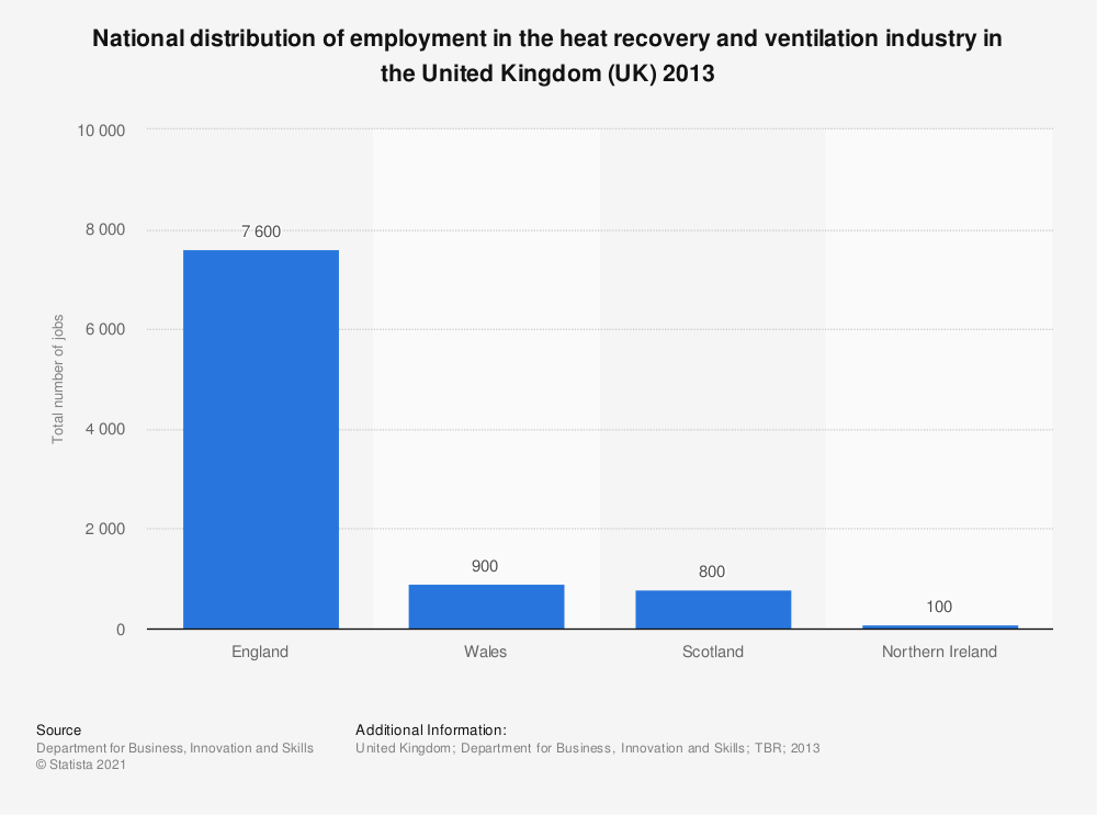 Statistic: National distribution of employment in the heat recovery and ventilation industry in the United Kingdom (UK) 2013 | Statista