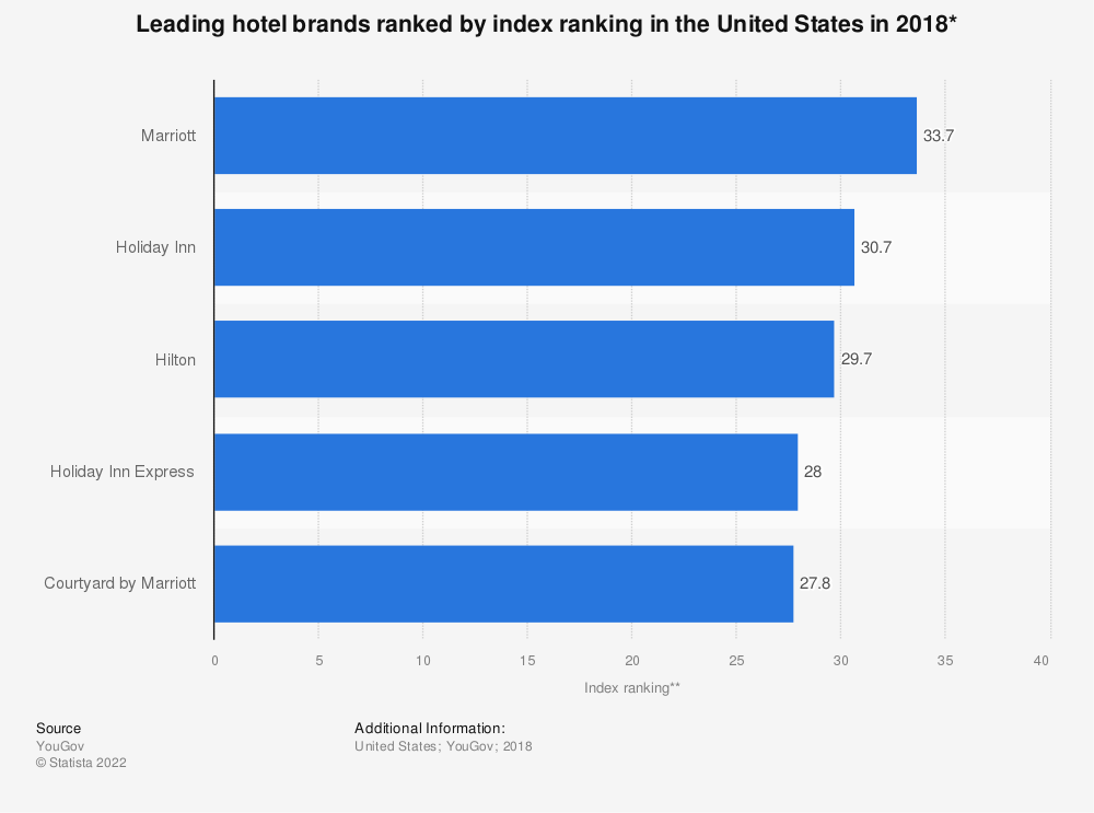 Statistic: Leading hotel brands ranked by index ranking in the United States in 2018* | Statista