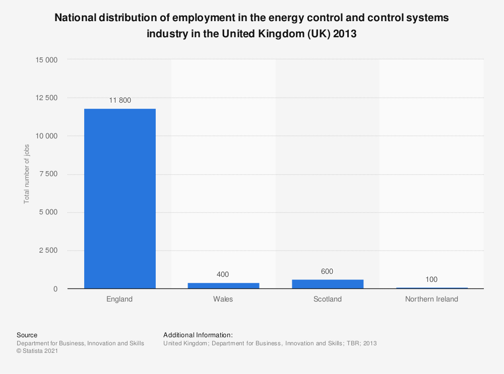 Statistic: National distribution of employment in the energy control and control systems industry in the United Kingdom (UK) 2013 | Statista