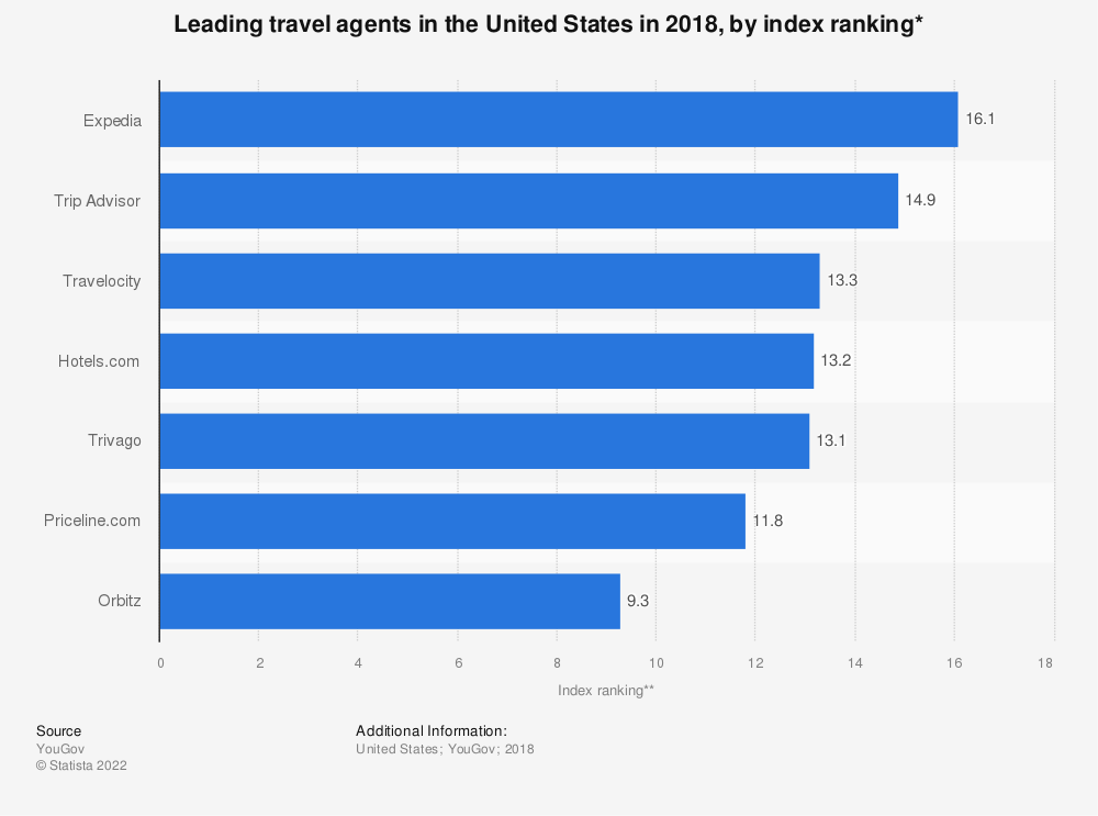 Statistic: Leading travel agents in the United States in 2018, by index ranking* | Statista