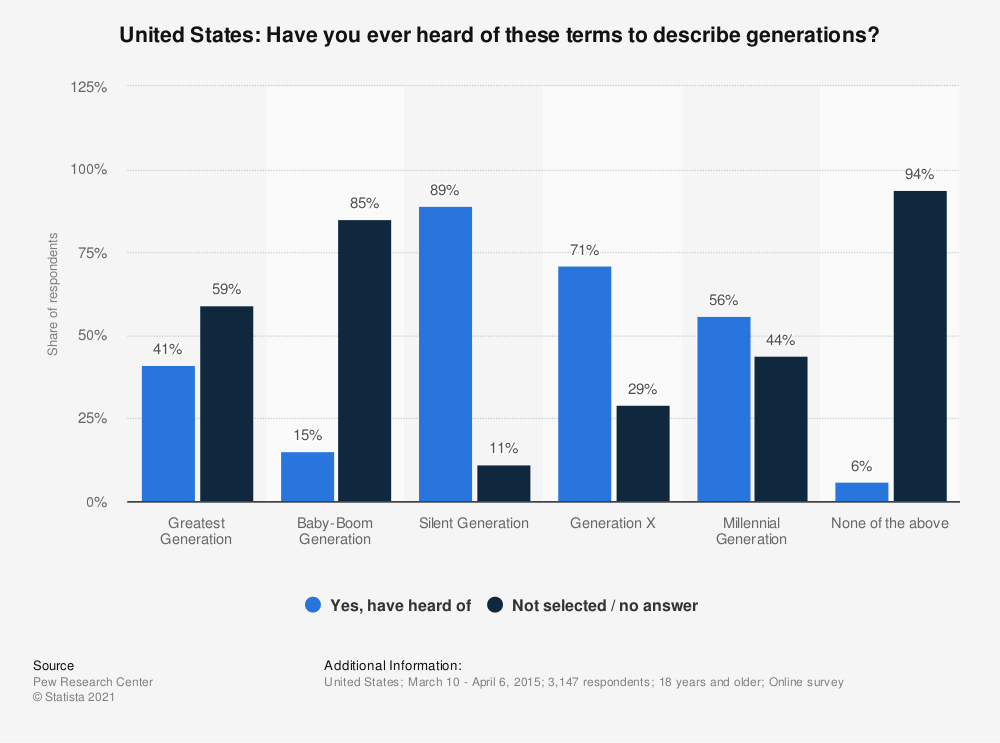 Statistic: United States: Have you ever heard of these terms to describe generations? | Statista