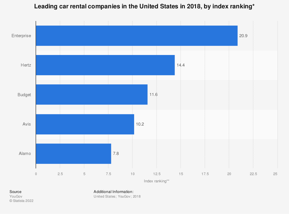 Statistic: Leading car rental companies in the United States in 2018, by index ranking* | Statista