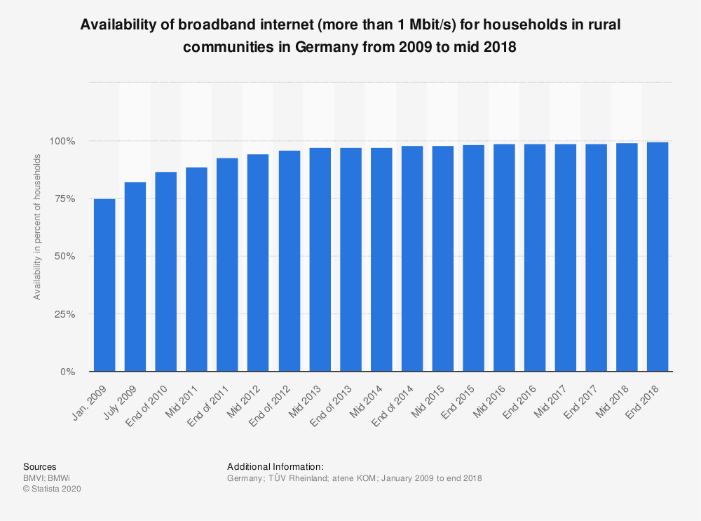 Statistic: Availability of broadband internet (more than 1 Mbit/s) for households in rural communities in Germany from 2009 to mid 2018 | Statista