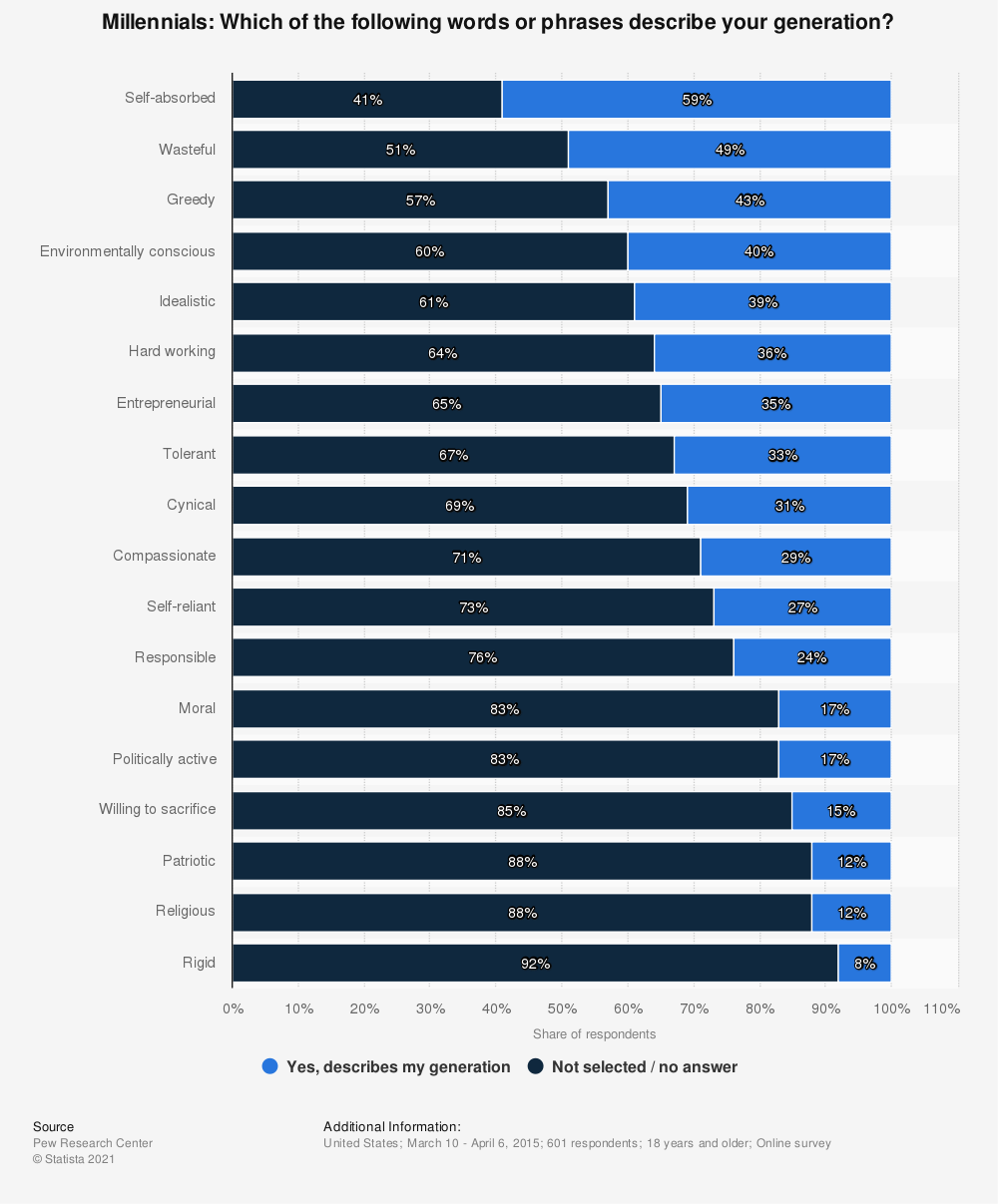 Statistic: Millennials: Which of the following words or phrases describe your generation? | Statista