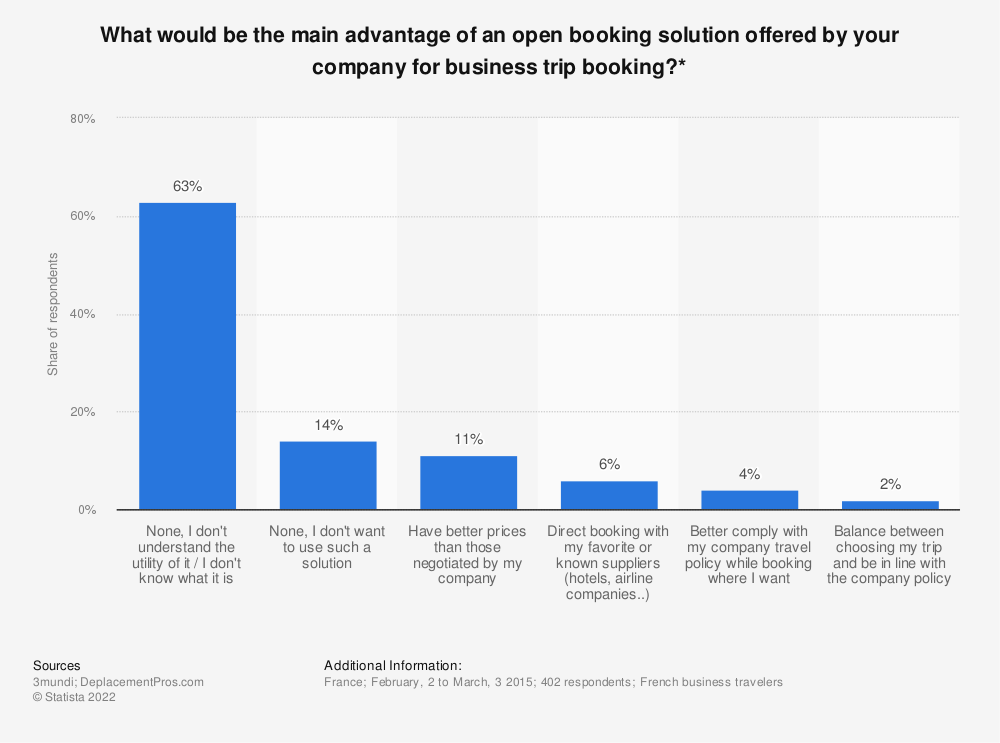 Statistic: What would be the main advantage of an open booking solution offered by your company for business trip booking?* | Statista