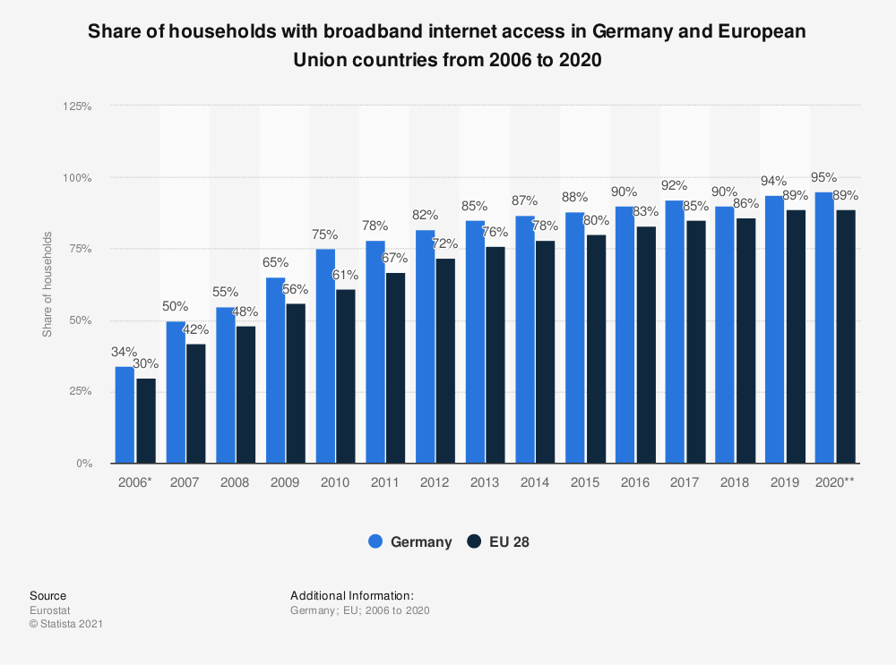 Statistic: Share of households with broadband internet access in Germany and European Union countries from 2006 to 2020 | Statista