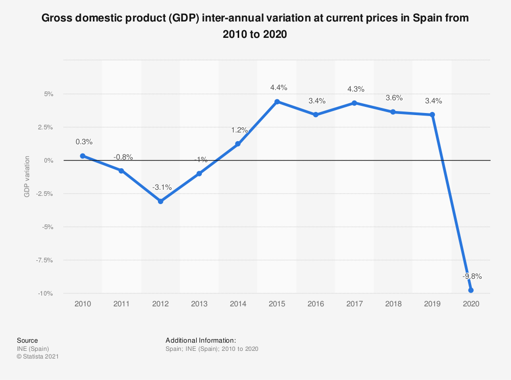 Statistic: Gross domestic product (GDP) inter-annual variation at current prices in Spain from 2008 to 2015 | Statista