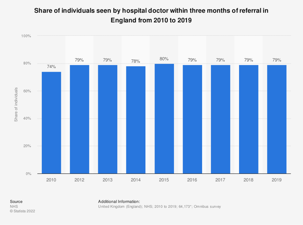 Statistic: Share of individuals seen by hospital doctor within three months of referral in England from 2010 to 2017 | Statista