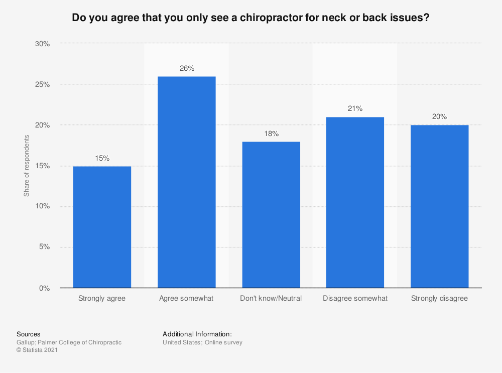 Statistic: Do you agree that you only see a chiropractor for neck or back issues? | Statista