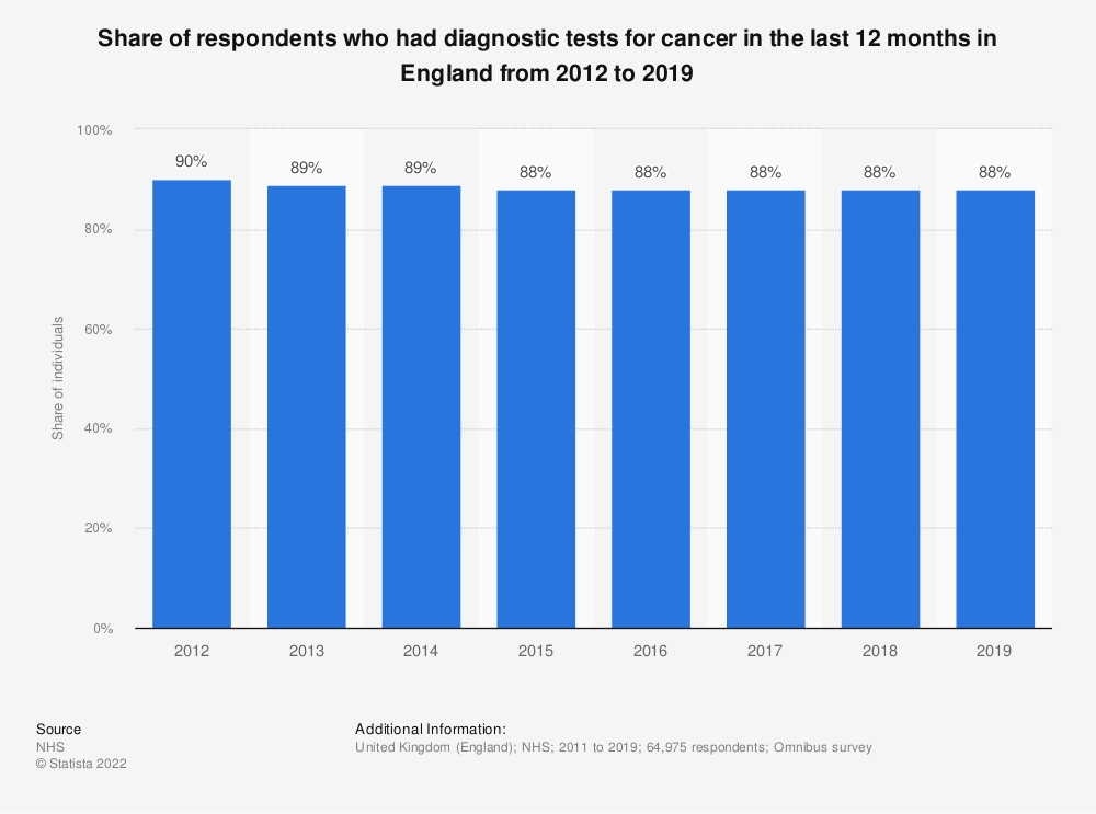 Statistic: Share of respondents who had diagnostic tests for cancer in the last 12 months in England from 2010 to 2017* | Statista