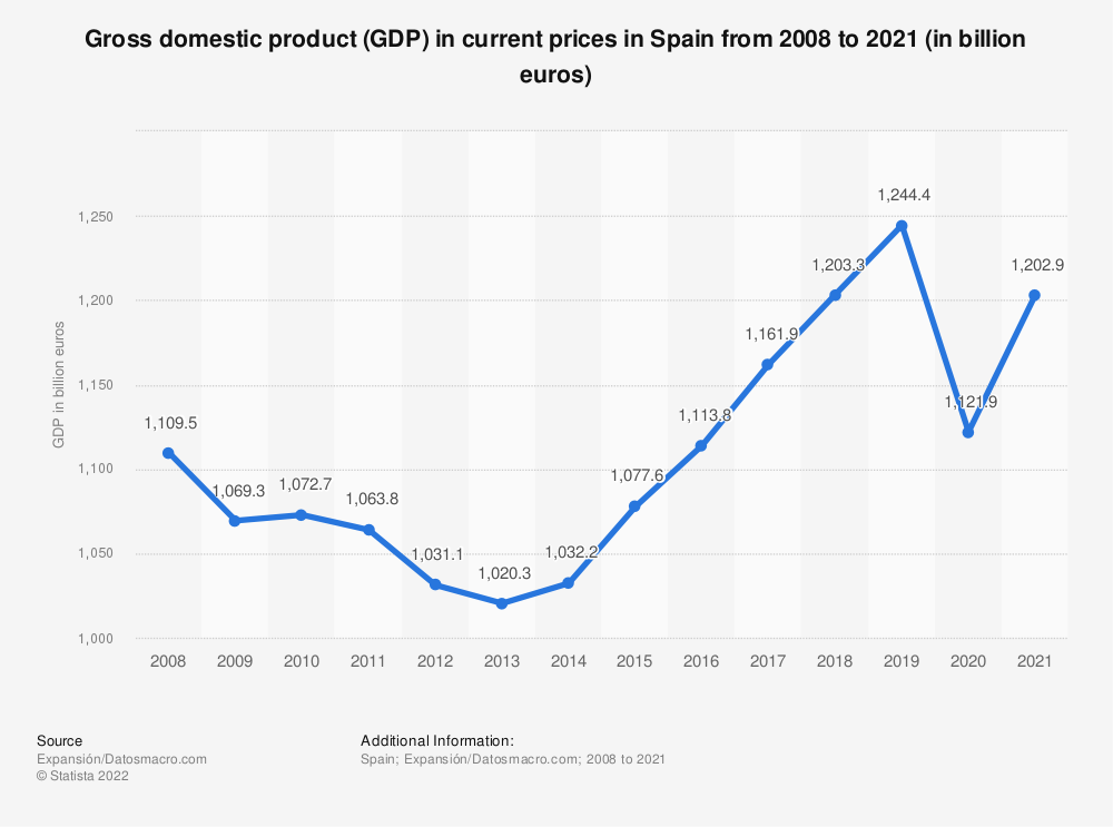 Statistic: Gross domestic product (GDP) in current prices in Spain from 2008 to 2020 (in billion euros) | Statista