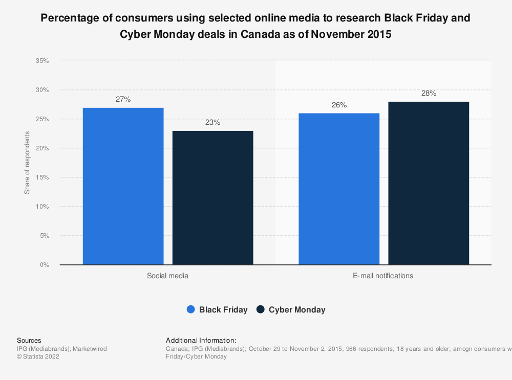 Statistic: Percentage of consumers using selected online media to research Black Friday and Cyber Monday deals in Canada as of November 2015 | Statista