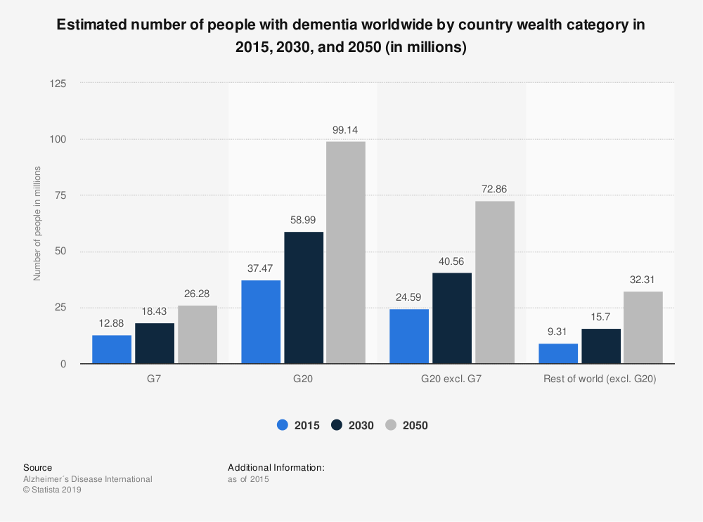 Statistic: Estimated number of people with dementia worldwide by country wealth category in 2015, 2030, and 2050 (in millions) | Statista
