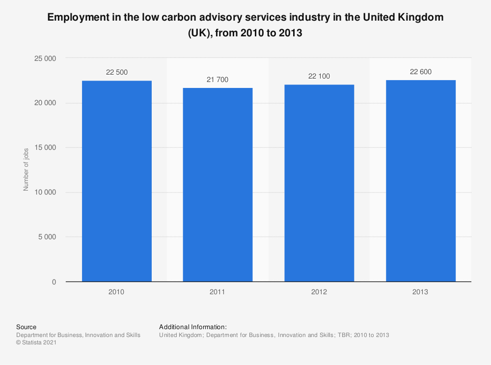 Statistic: Employment in the low carbon advisory services industry in the United Kingdom (UK), from 2010 to 2013 | Statista