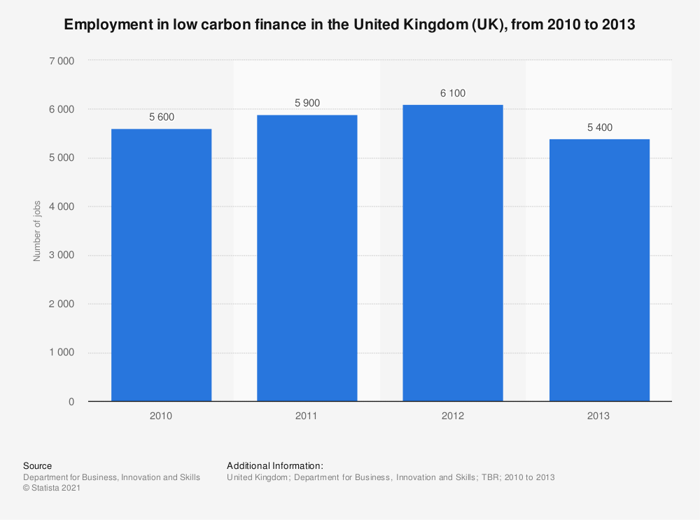 Statistic: Employment in low carbon finance in the United Kingdom (UK), from 2010 to 2013 | Statista