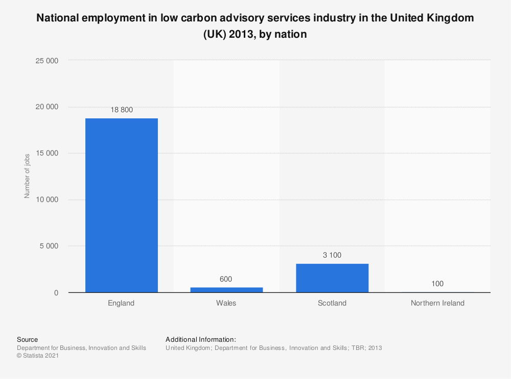 Statistic: National employment in low carbon advisory services industry in the United Kingdom (UK) 2013, by nation | Statista