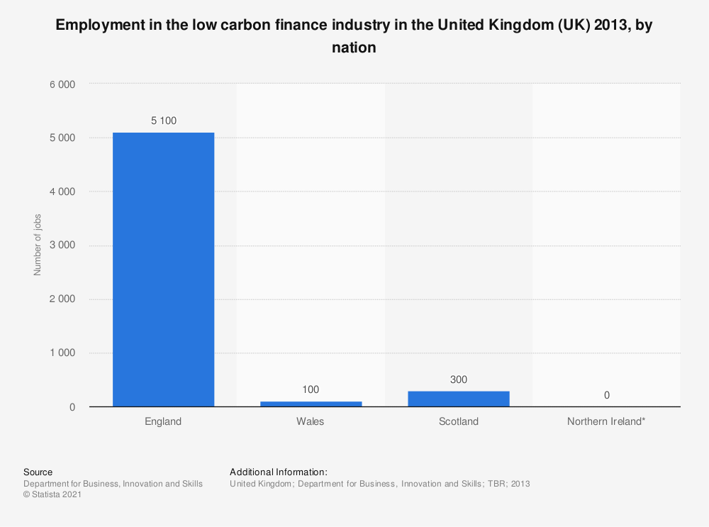Statistic: Employment in the low carbon finance industry in the United Kingdom (UK) 2013, by nation | Statista