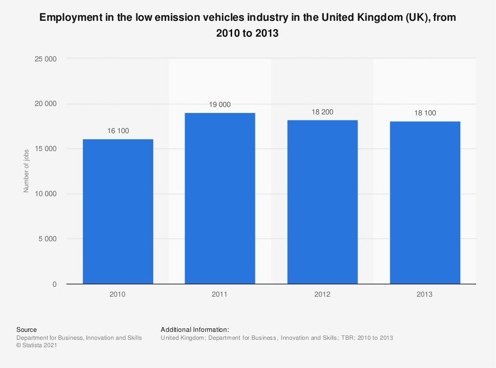 Statistic: Employment in the low emission vehicles industry in the United Kingdom (UK), from 2010 to 2013 | Statista