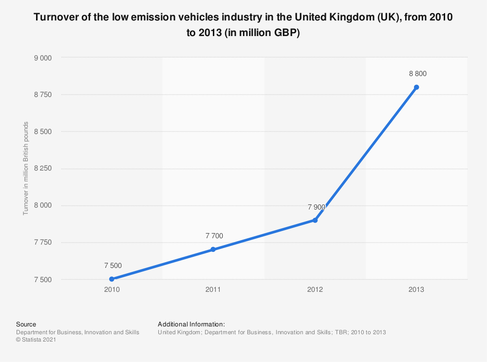 Statistic: Turnover of the low emission vehicles industry in the United Kingdom (UK), from 2010 to 2013 (in million GBP) | Statista