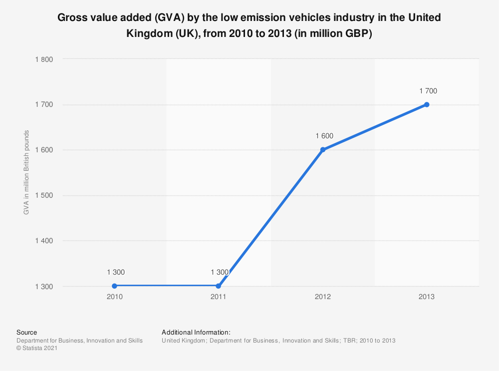 Statistic: Gross value added (GVA) by the low emission vehicles industry in the United Kingdom (UK), from 2010 to 2013 (in million GBP) | Statista