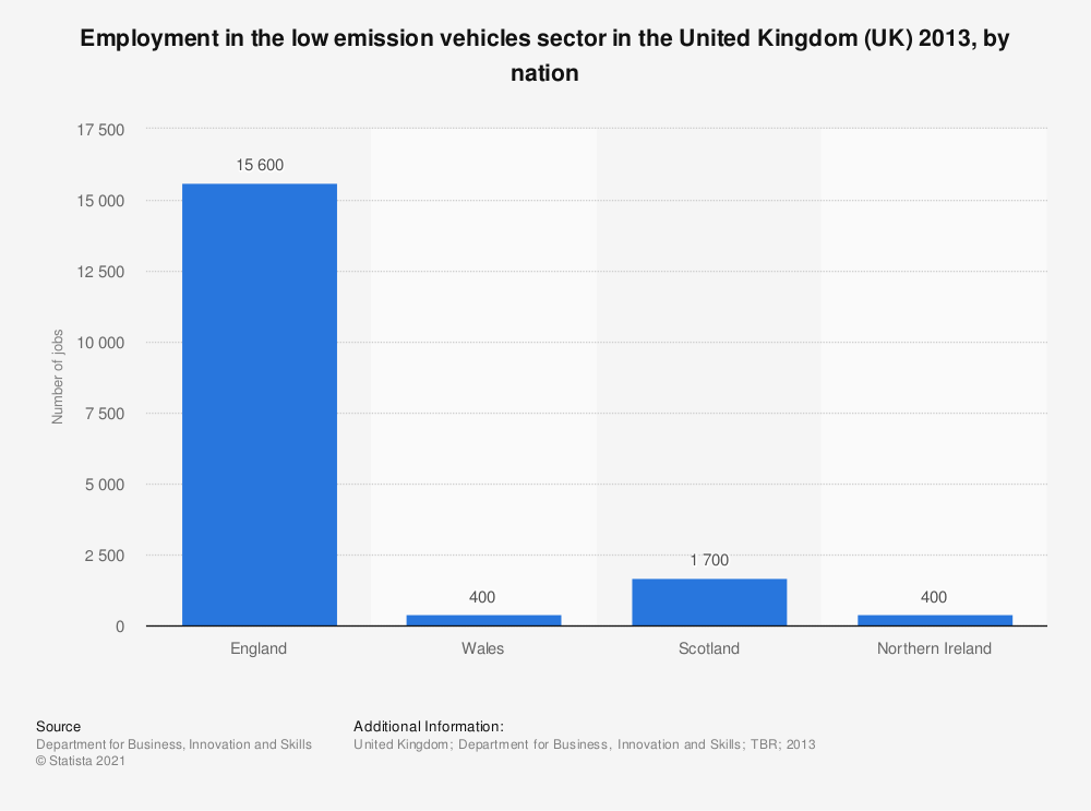 Statistic: Employment in the low emission vehicles sector in the United Kingdom (UK) 2013, by nation | Statista