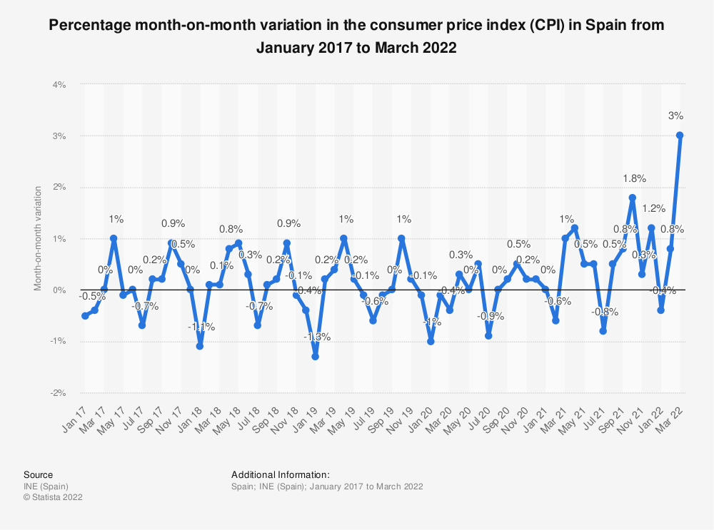 Statistic: Percentage month-on-month change in the consumer price index (CPI) in Spain from January 2016 to December 2017 | Statista