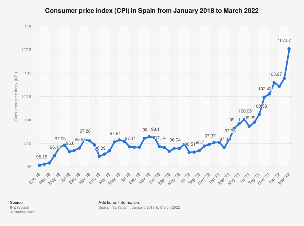 Statistic: Consumer price index (CPI) in Spain from February 2017 to March 2021 | Statista