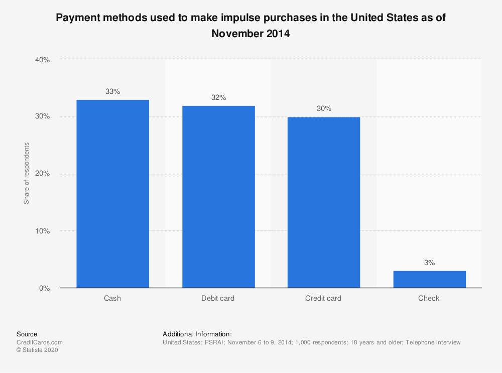 Statistic: Payment methods used to make impulse purchases in the United States as of November 2014 | Statista