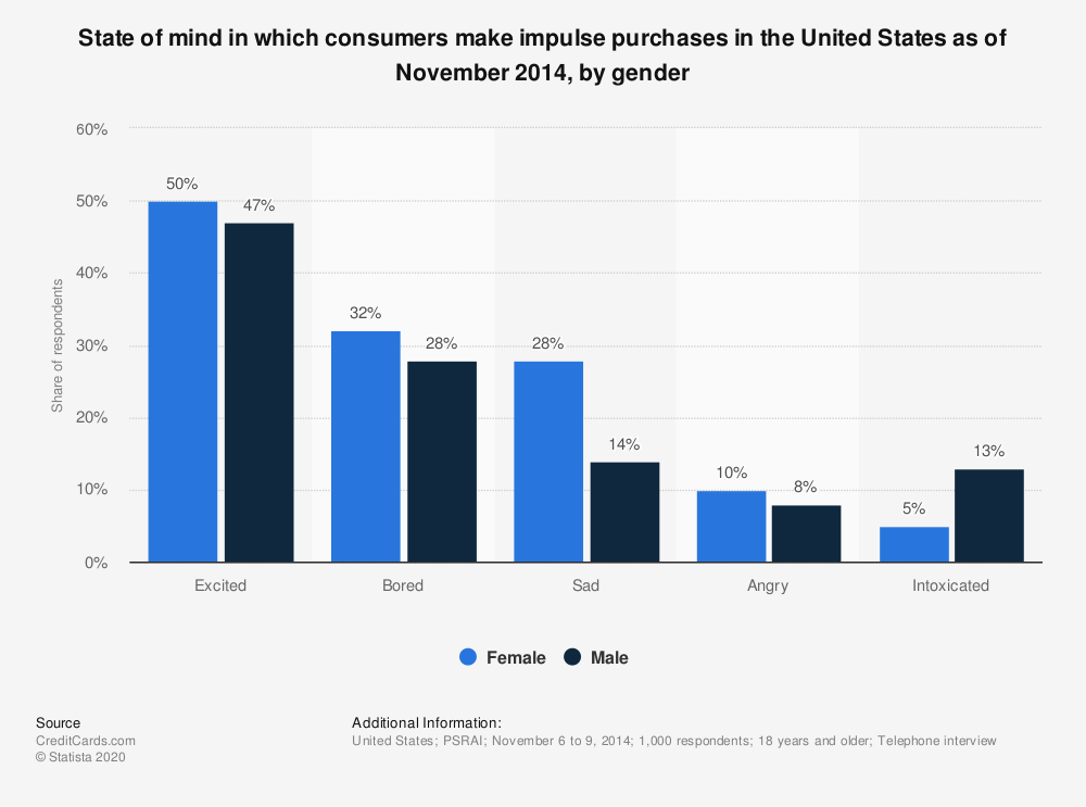 Statistic: State of mind in which consumers make impulse purchases in the United States as of November 2014, by gender | Statista