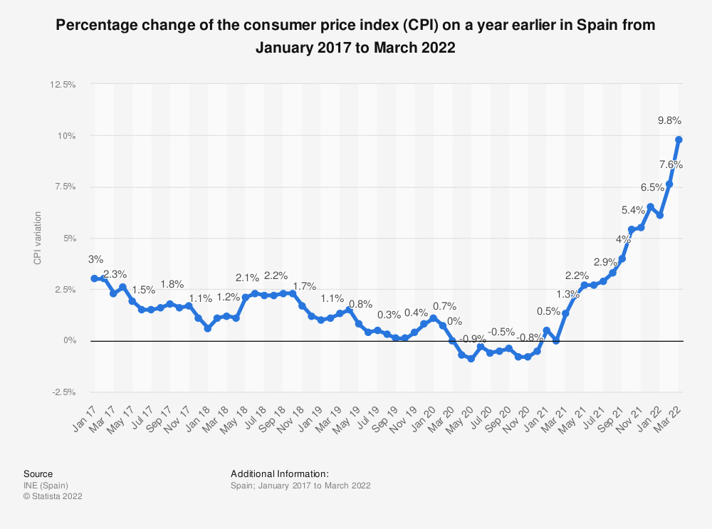 Statistic: Percentage change of the consumer price index (CPI) on a year earlier in Spain from October 2013 to October 2015 | Statista
