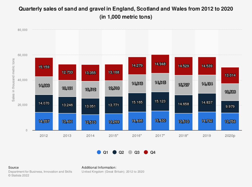 Statistic: Quarterly sales of sand and gravel in England, Scotland and Wales from 2012 to 2020 (in 1,000 metric tons) | Statista