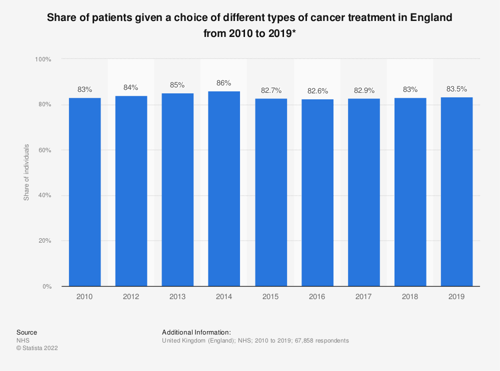 Statistic: Share of patients given a choice of different types of cancer treatment in England from 2010 to 2019* | Statista