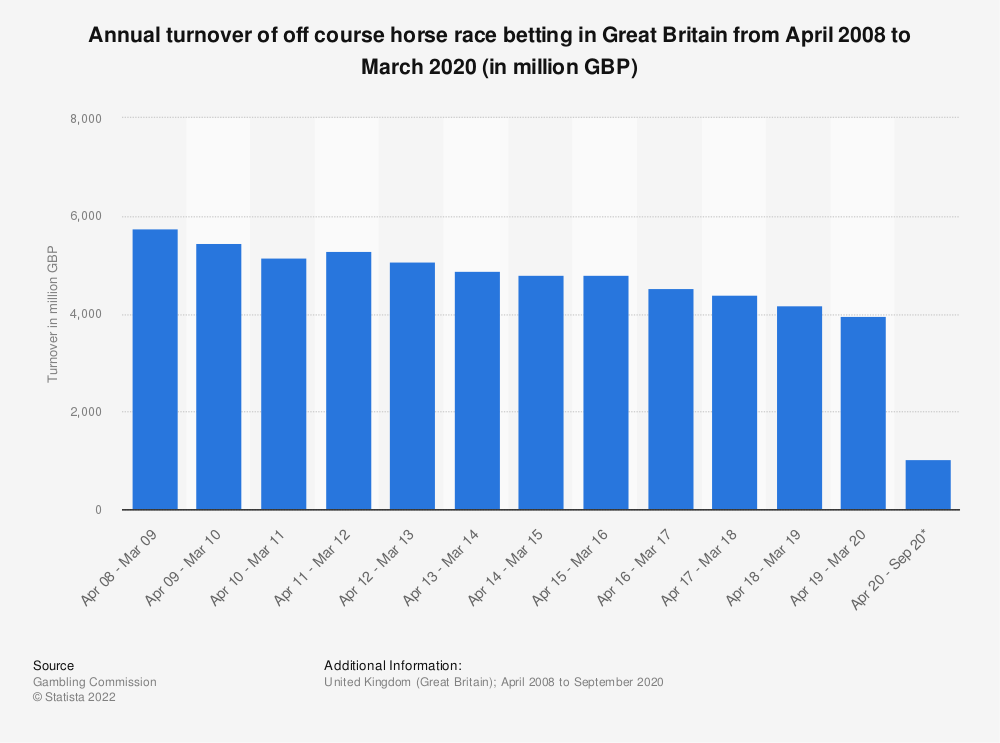 Statistic: Annual turnover of off course horse race betting in Great Britain from April 2008 to March 2018 (in million GBP) | Statista