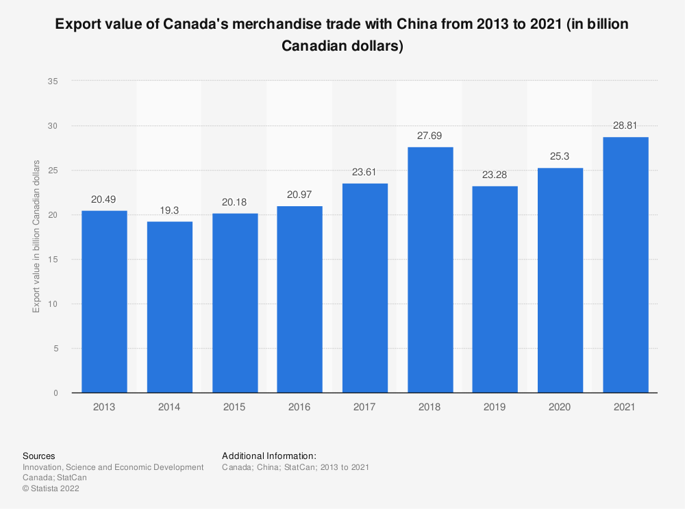 Statistic: Export value of Canada's merchandise trade with China from 2013 to 2019 (in billion Canadian dollars) | Statista