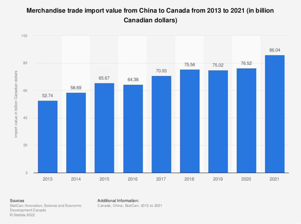 Statistic: Merchandise trade import value from China to Canada from 2013 to 2020 (in billion Canadian dollars) | Statista