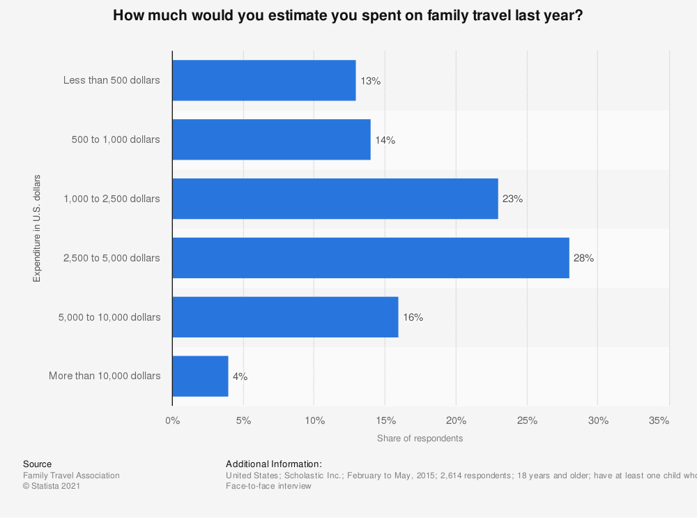 Statistic: How much would you estimate you spent on family travel last year?  | Statista