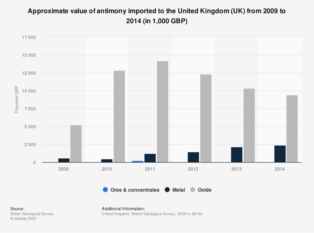 Statistic: Approximate value of antimony imported to the United Kingdom (UK) from 2009 to 2014 (in 1,000 GBP) | Statista