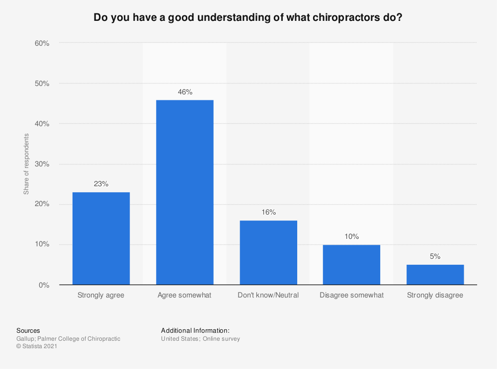 Statistic: Do you have a good understanding of what chiropractors do? | Statista