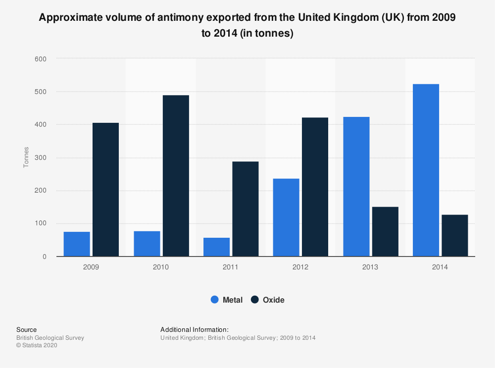 Statistic: Approximate volume of antimony exported from the United Kingdom (UK) from 2009 to 2014 (in tonnes) | Statista