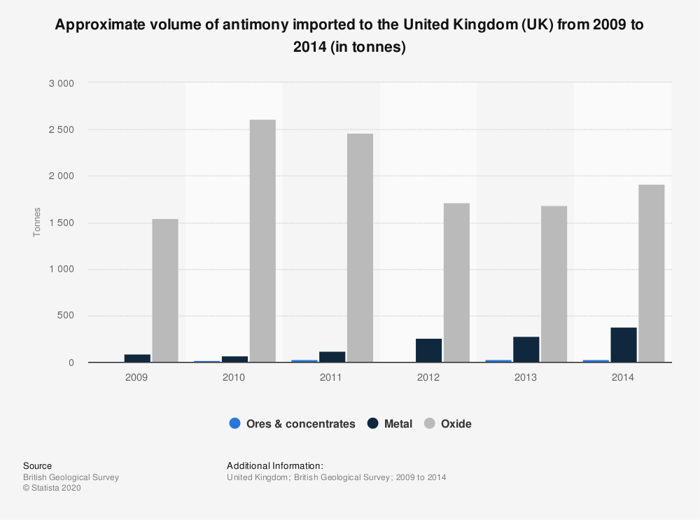 Statistic: Approximate volume of antimony imported to the United Kingdom (UK) from 2009 to 2014 (in tonnes) | Statista