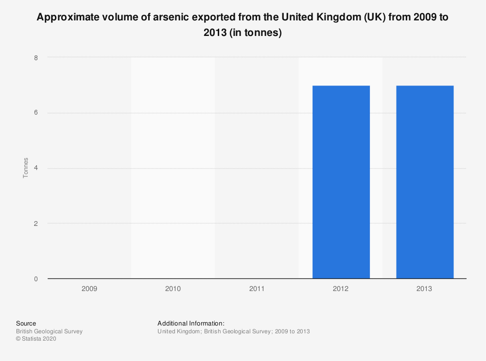 Statistic: Approximate volume of arsenic exported from the United Kingdom (UK) from 2009 to 2013 (in tonnes) | Statista