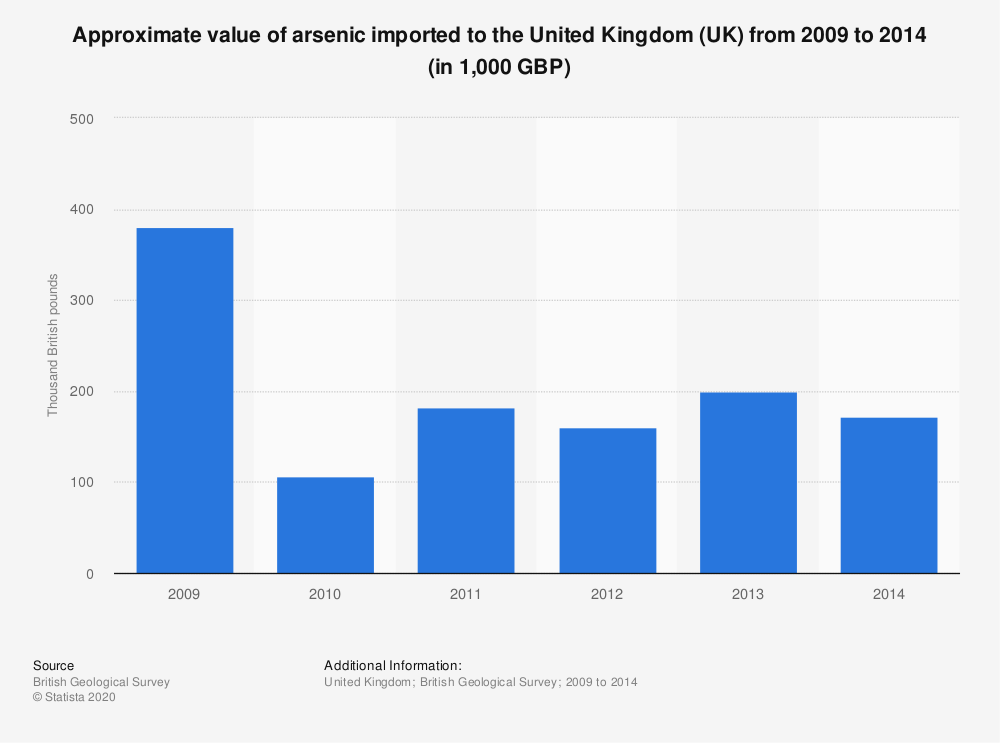 Statistic: Approximate value of arsenic imported to the United Kingdom (UK) from 2009 to 2014 (in 1,000 GBP) | Statista