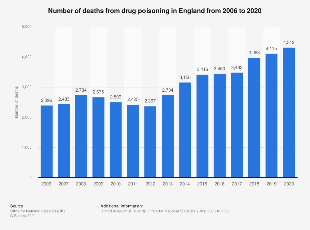 Statistic: Number of deaths from drug poisoning in England from 2006 to 2017 | Statista