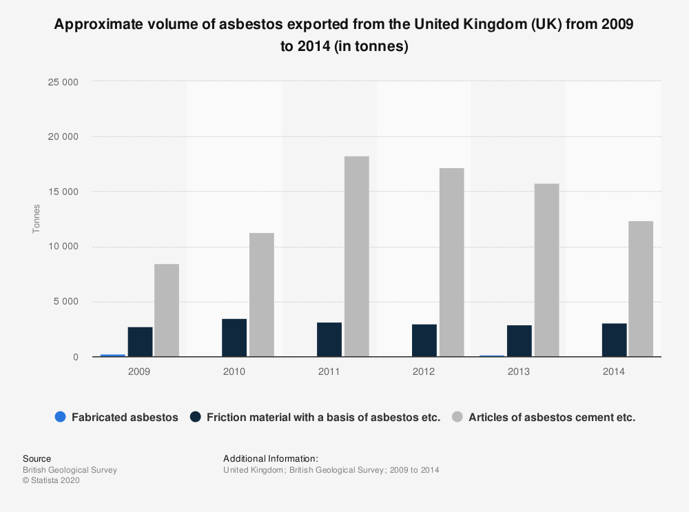 Statistic: Approximate volume of asbestos exported from the United Kingdom (UK) from 2009 to 2014 (in tonnes) | Statista