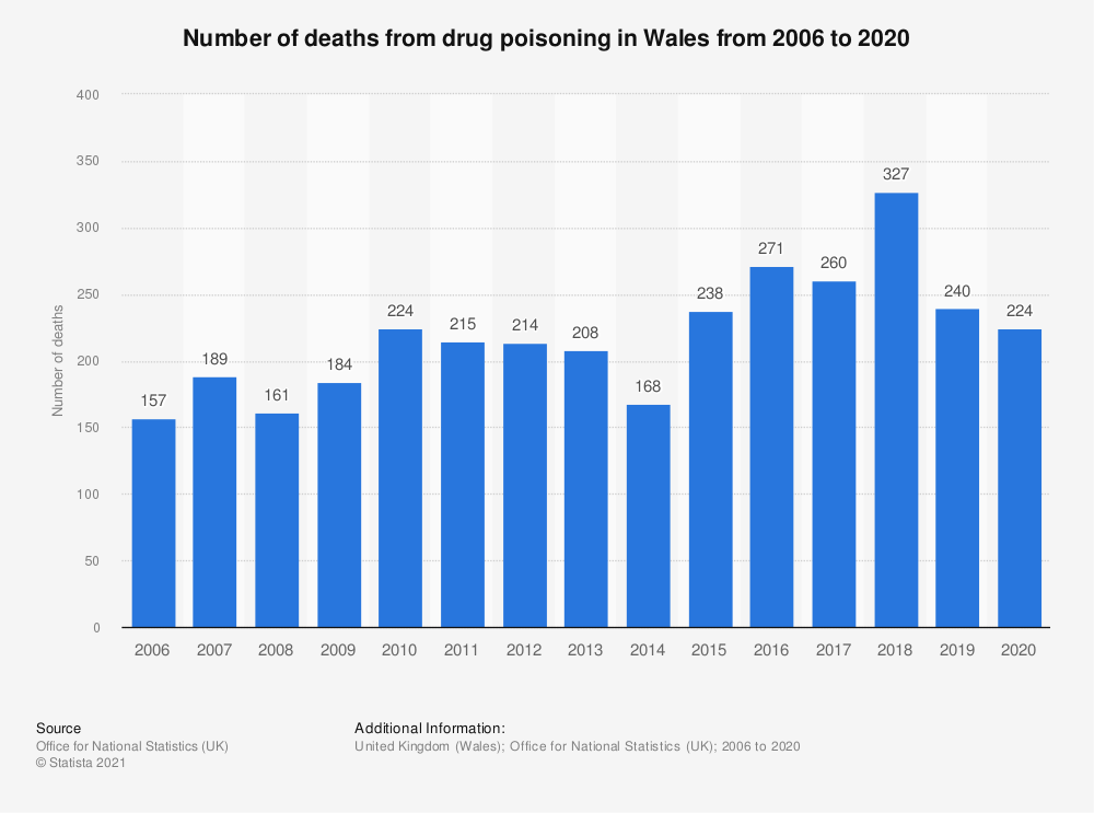 Statistic: Number of deaths from drug poisoning in Wales from 2006 to 2017 | Statista