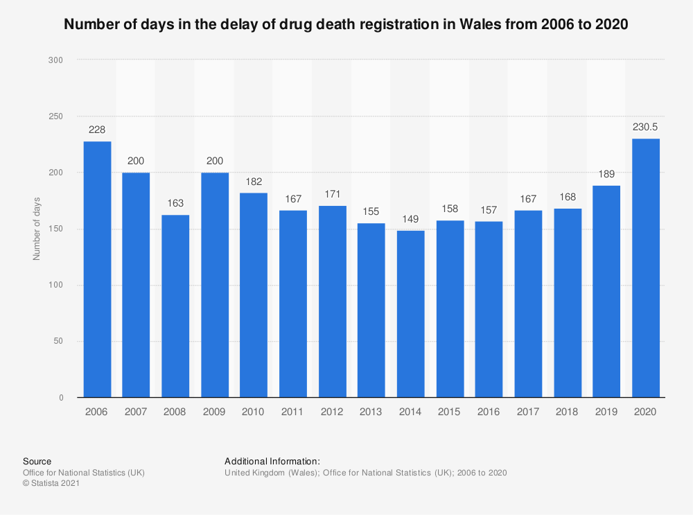 Statistic: Number of days in the delay of drug death registration in Wales from 2006 to 2016 | Statista