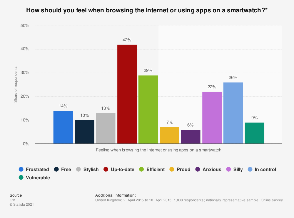 Statistic: How should you feel when browsing the Internet or using apps on a smartwatch?* | Statista